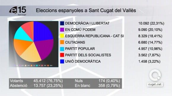 https://www.cugat.cat/fotos/imgtv/151220-eleccions-generals-2015.jpg