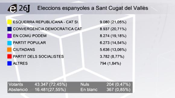 ERC guanya les eleccions a Sant Cugat amb CDC i ECP en segona i tercera posició